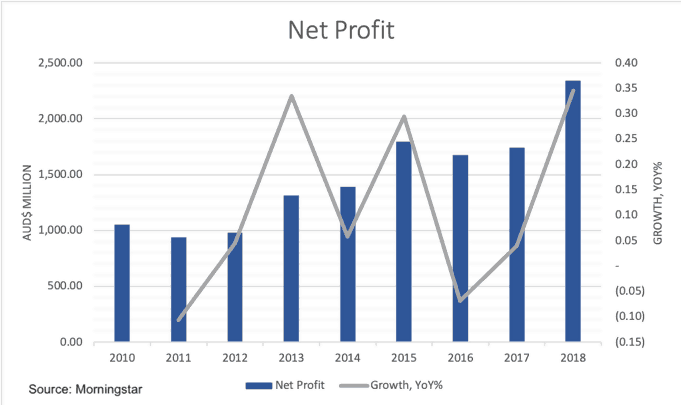 Commonwealth Serum Laboratories (ASX CSL)-Net Profit