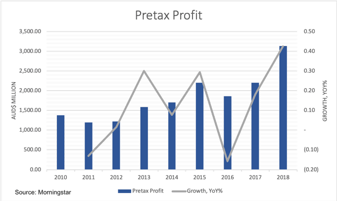 Commonwealth Serum Laboratories (ASX CSL)-Pretax Profit