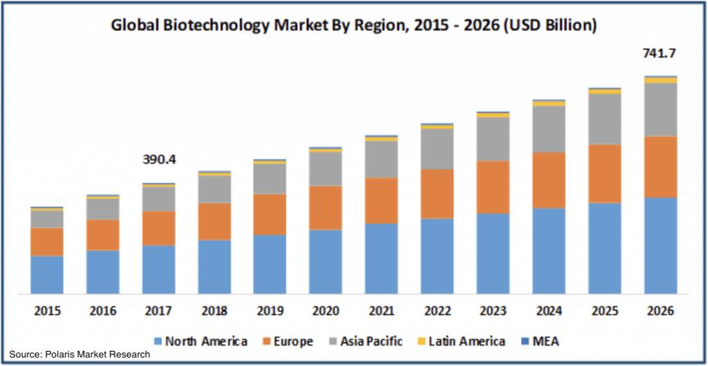 Commonwealth Serum Laboratories (ASX CSL)-market
