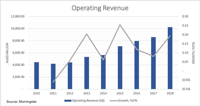 Commonwealth Serum Laboratories(ASX CSL)-operating revenue