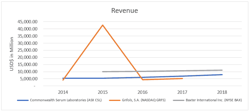 Commonwealth Serum Laboratories (ASX CSL)-revenue