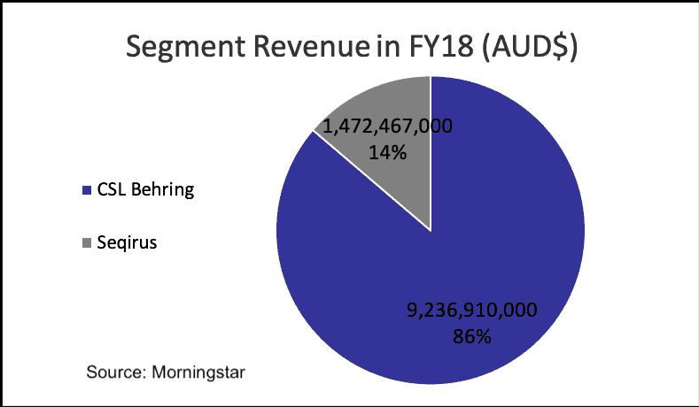 Commonwealth Serum Laboratories(ASX CSL)-segment revenue