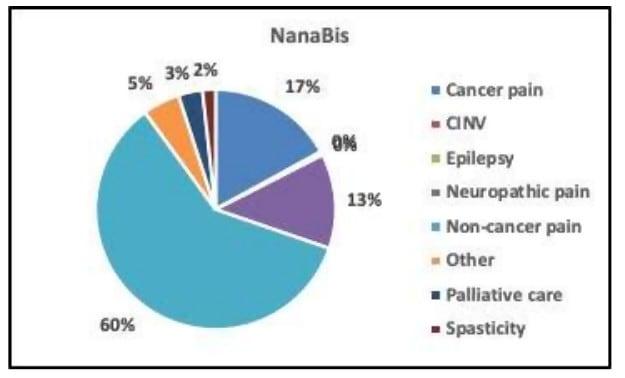 Medlab Clinical (ASX MDC)-NanaBis Chart
