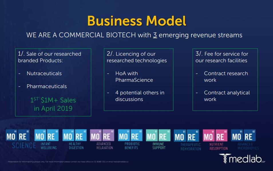 Medlab Clinical (ASX MDC)-business model