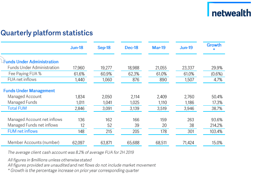 Netwealth Group(ASX NWL)-managed account