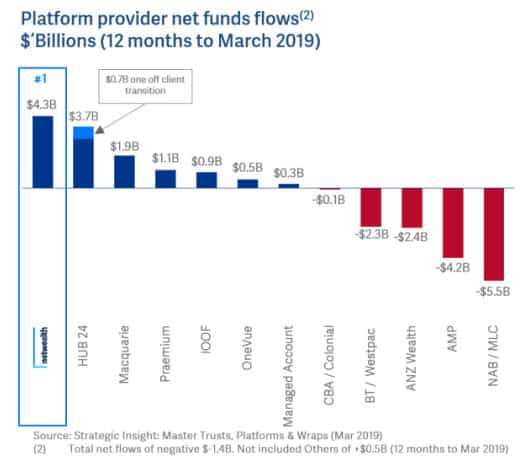 Netwealth Group(ASX NWL)-market snapshot