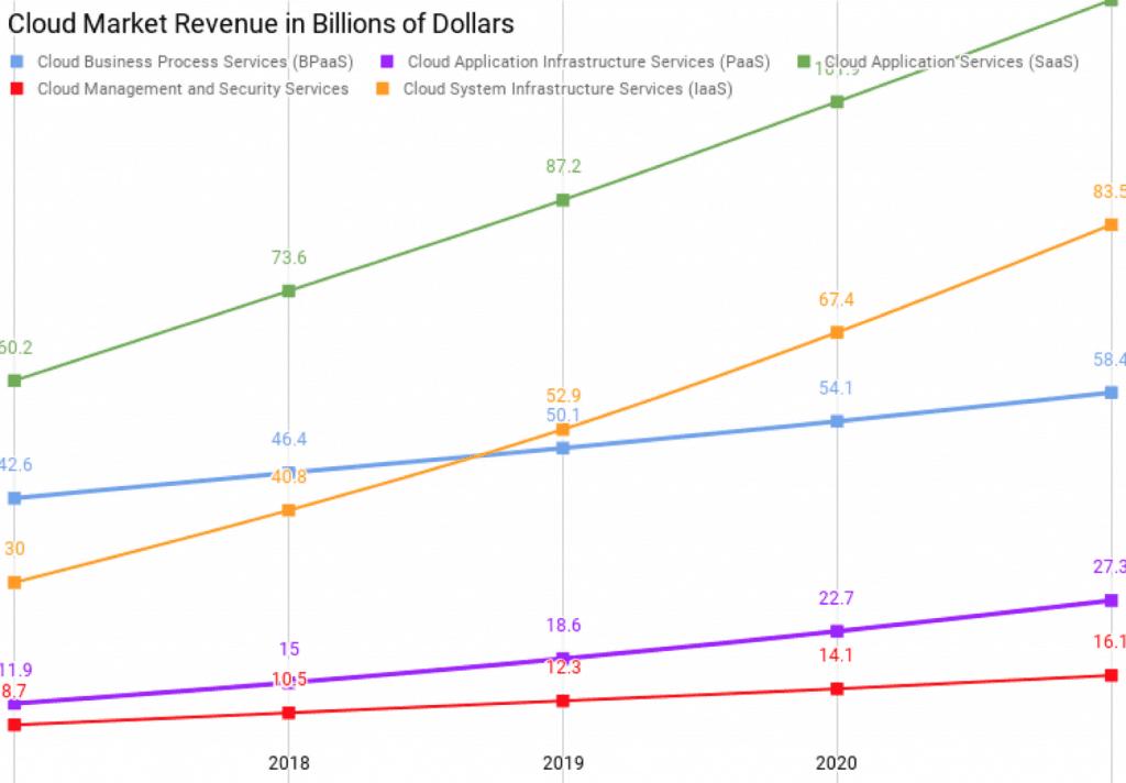 Rhipe Limited-Cloud Market Revenue
