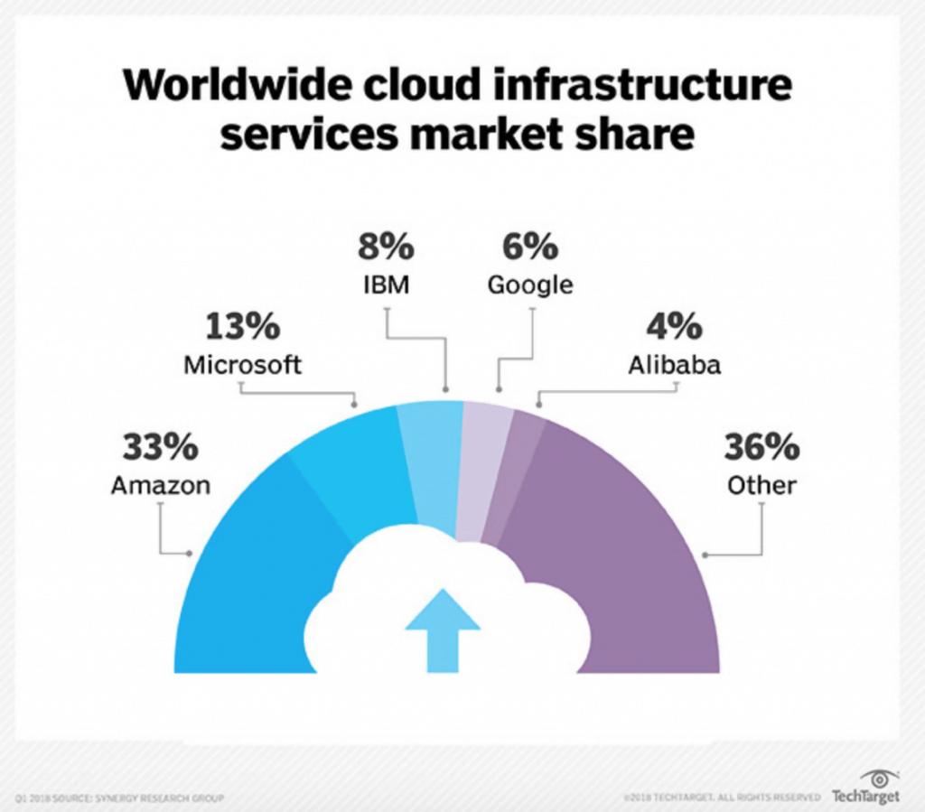 Rhipe Limited-Worldwide cloud infrastructure service market share