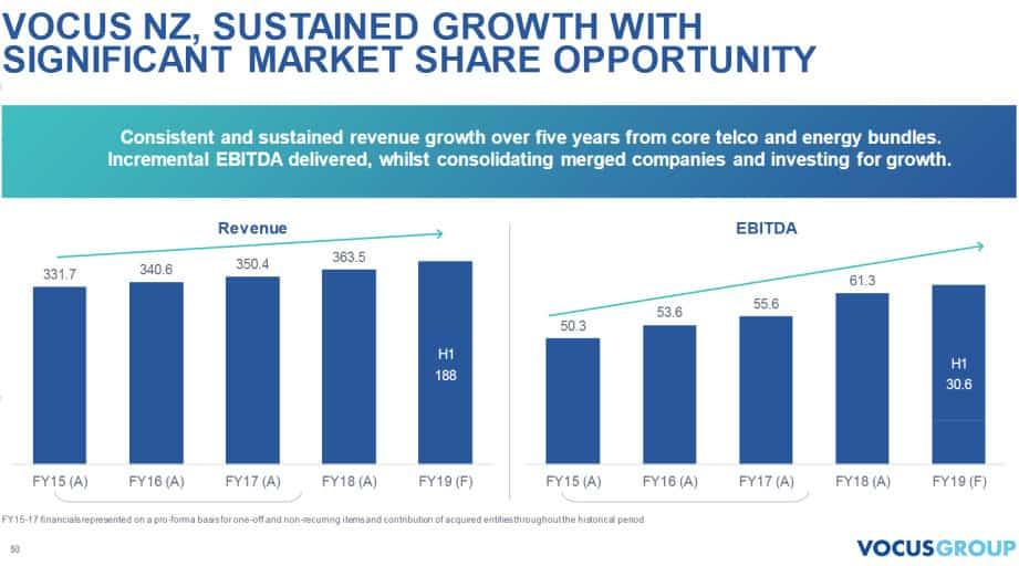 Vocus Group (ASX VOC)-market share