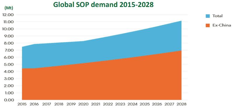 Kalium ASX KLL-global SOP demand