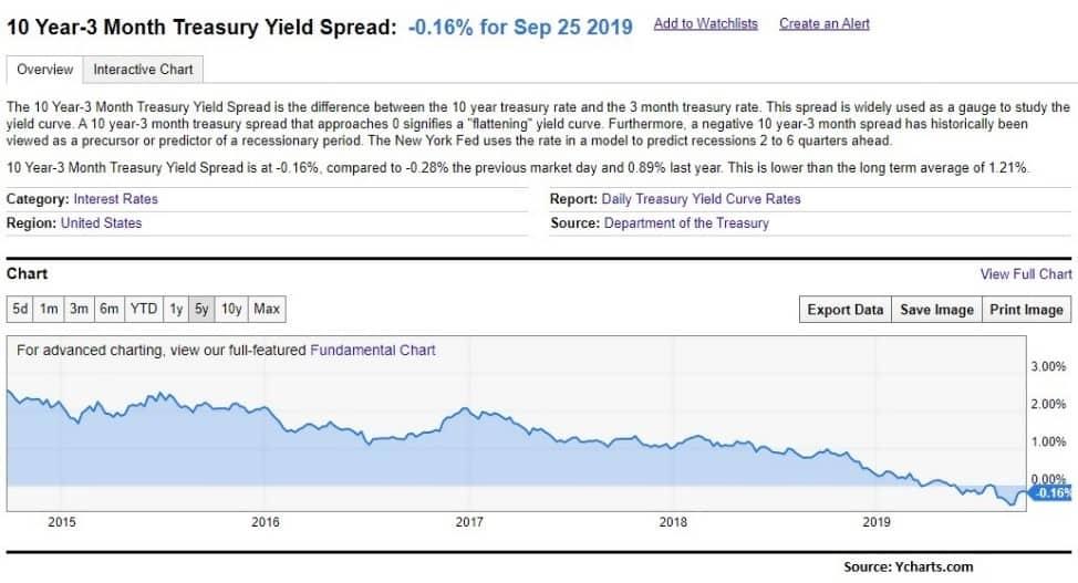 10 yer - 2 month treasury yield spread