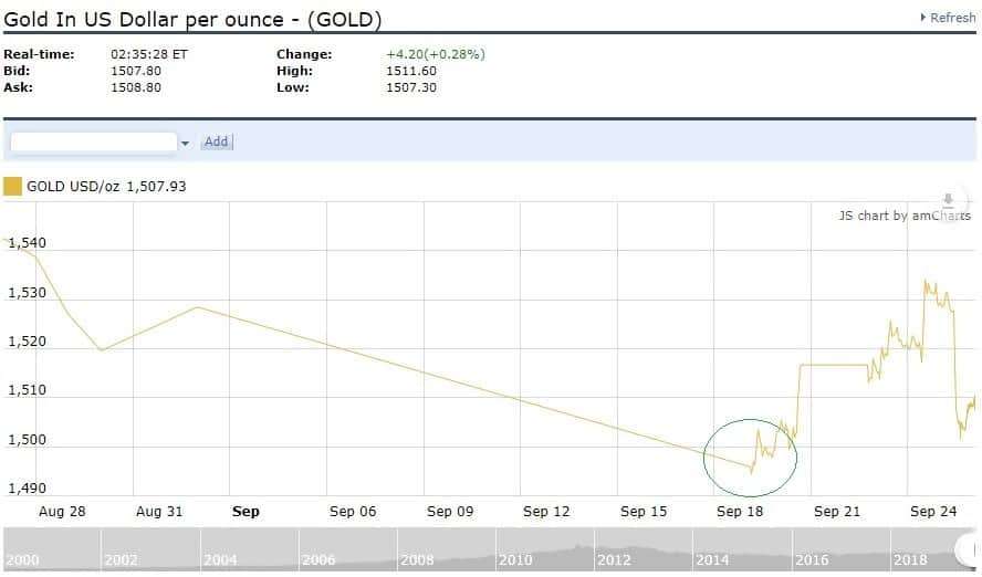 Gold in US dollar per ounce - Sept 18th