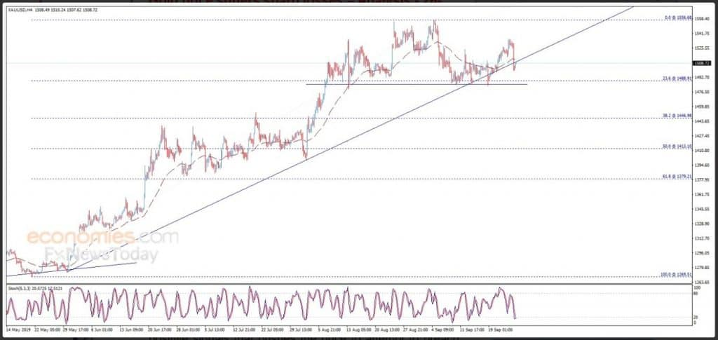 Gold trendline today