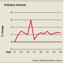 McPherson Limited ASX MCP Industry revenue