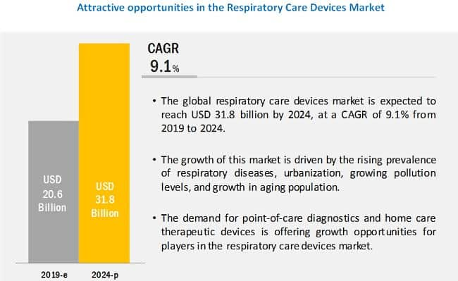 ResMed ASX-RMD-Care Device Market