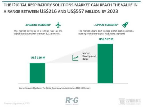 ResMed ASX-RMD-Digital Respiratory Solutions Market 2009-2023 report