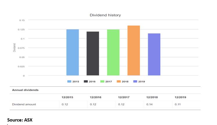 ResMed (ASX-RMD-Dividend History