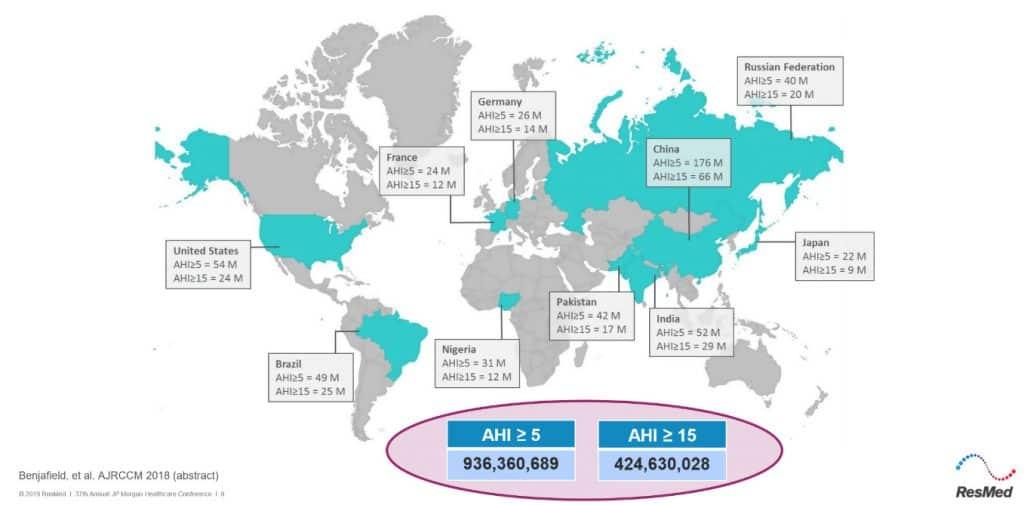 ResMed ASX-RMD-Global Distribution-sleep apnea