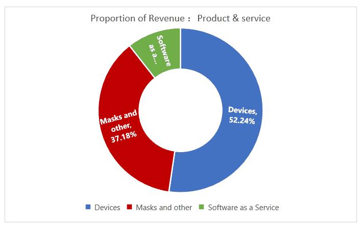ResMed ASX-RMD-Proportion of Revenue
