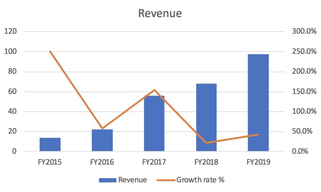 Revenue ASX EML