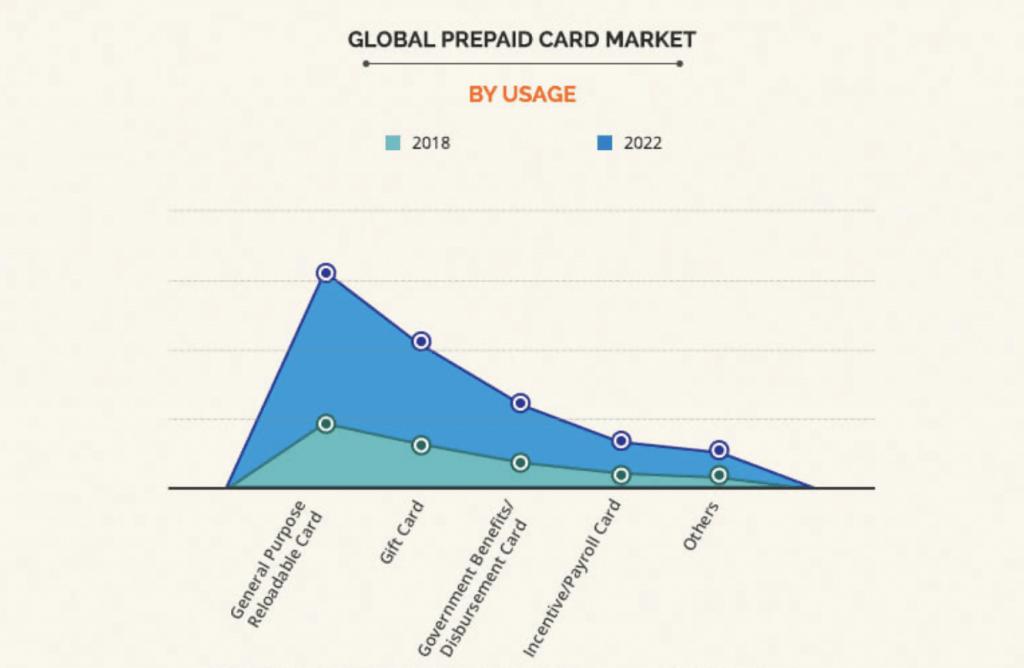 global prepaid card market ASX EML