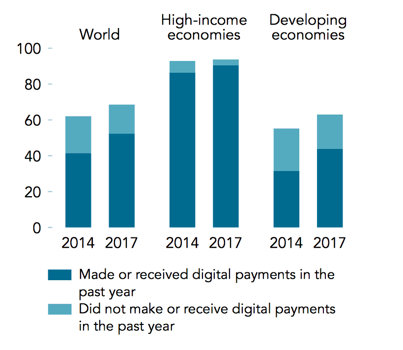 graph 4 digital payments-ASX EML