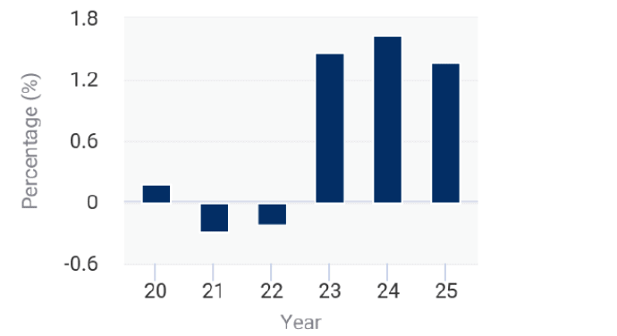 ASX CDA Codan AEVVM Industry Revenue Growth Rate Outlook FY20-25