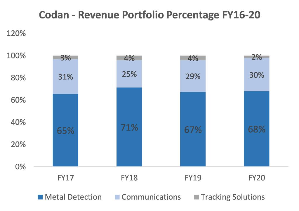ASX CDA Revenue Portfolio percentage