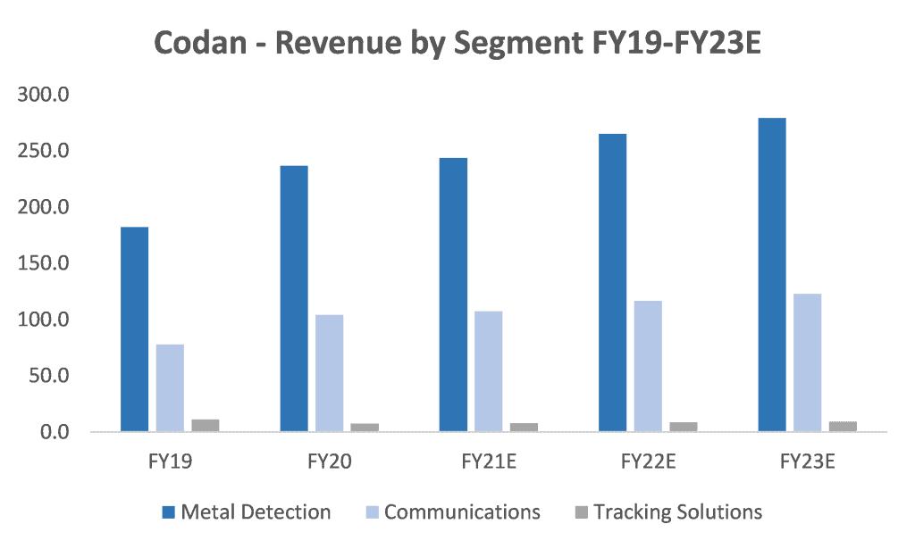 ASX CDA Revenue by Segment FY19-23E
