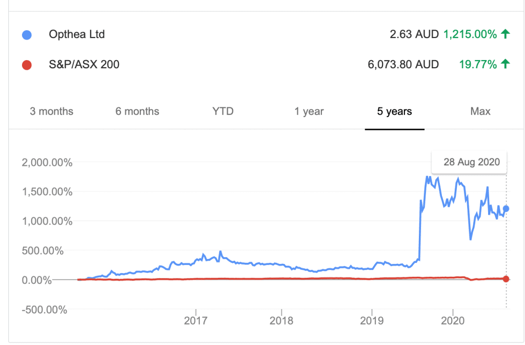 ASX OPT trend