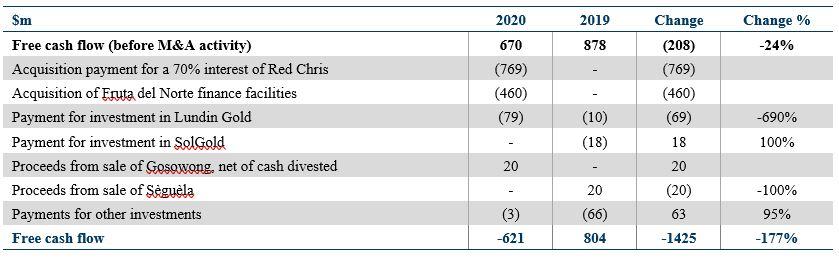 ASX NCM Cash Flow Distribution
