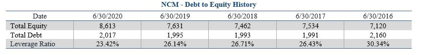 ASX NCM Debt to Equity History