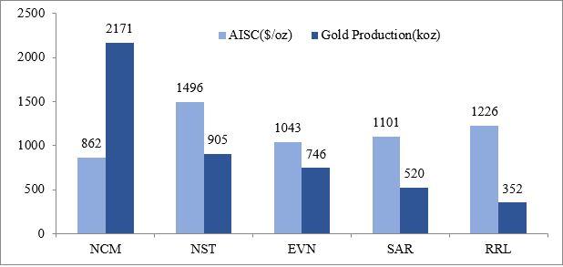 Newcrest Mining (ASX:NCM) - FY20 AISC & Gold