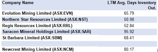ASX NCM FY20 LTM AVG DAYS INVENTORY OUTSTANDING