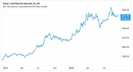Newcrest Mining (ASX:NCM) - Gold Price AUD