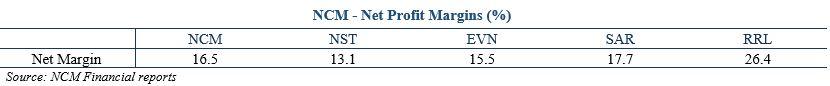 ASX NCM Net PRofit Margin %