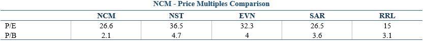 ASX NCM Price Multiple Comparison