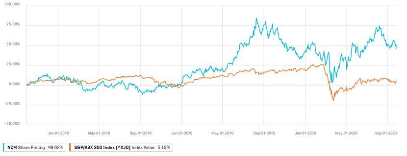 ASX NCM Share Price History