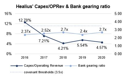 ASX HLS Capex OPRev & Bank gearing ratio