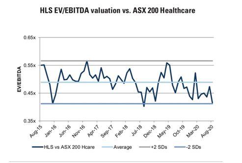 Healius (ASX:HLS) - EBITDA valuation vs. ASX 200 Healthcare