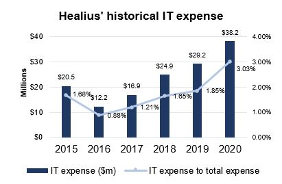 ASX HLS Historical IT Expense