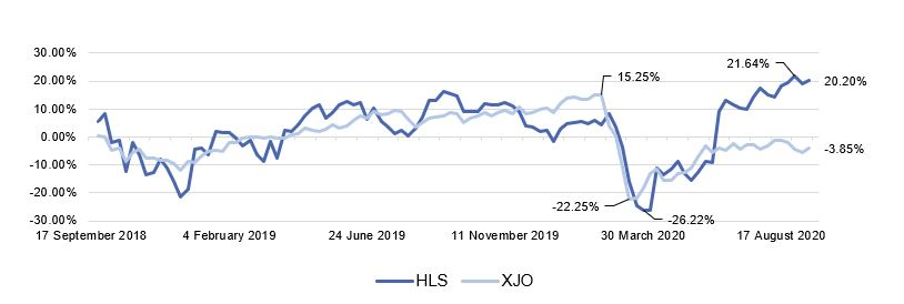 ASX HLS Historical Performance