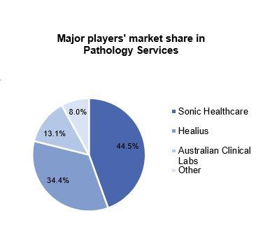 Healius (ASX:HLS) - Market Share