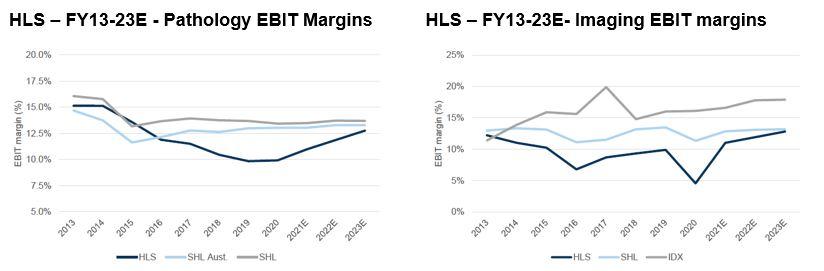 Healius (ASX:HLS) - Pathology EBIT Margin and Imaging EBIT margins