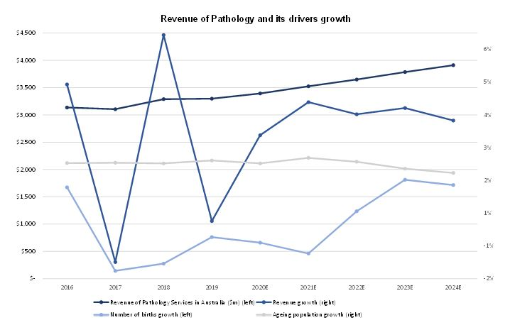 ASX HLS Revenue of Pathology and its drivers growth