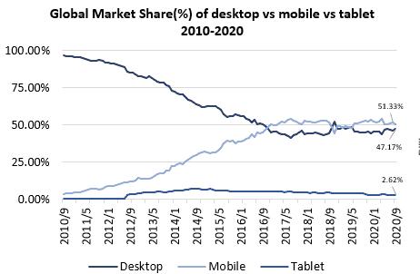 ASX BTH Global Market Share %