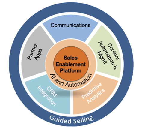 ASX BTH Sales Enablement Platform
