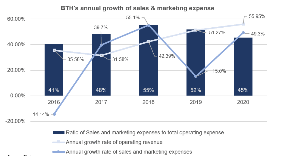 ASX BTH annual growth of sales and marketing