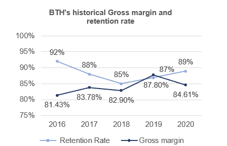 ASX BTH historical gross margin and retention rate