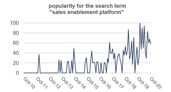 ASX BTH sales enablement platform trend